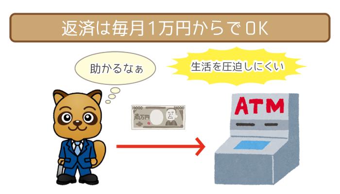 返済は毎月1万円からでOK