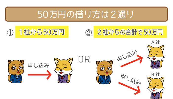50万円の借り方は2通り
