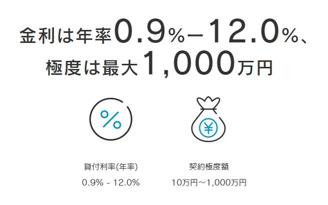 ジェイスコアの金利は0.9%~12.0%、限度額は最大1,000万円