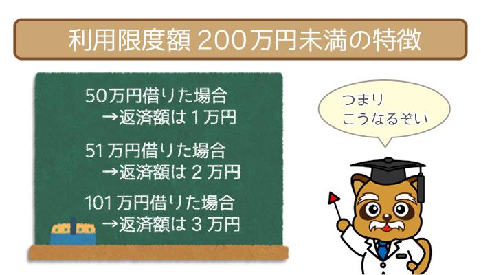 利用限度額200万円未満の特徴