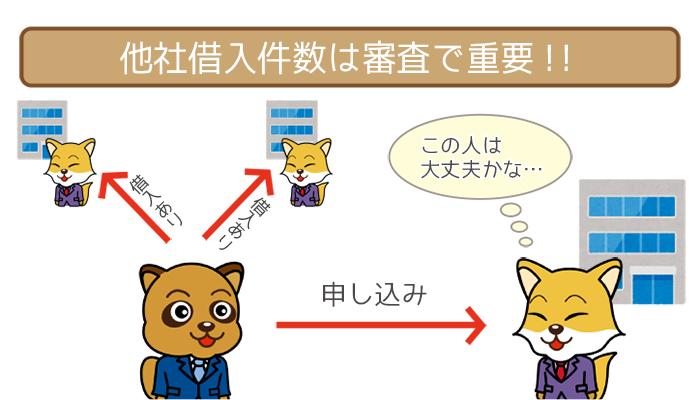 他社借入件数は審査で重要!!