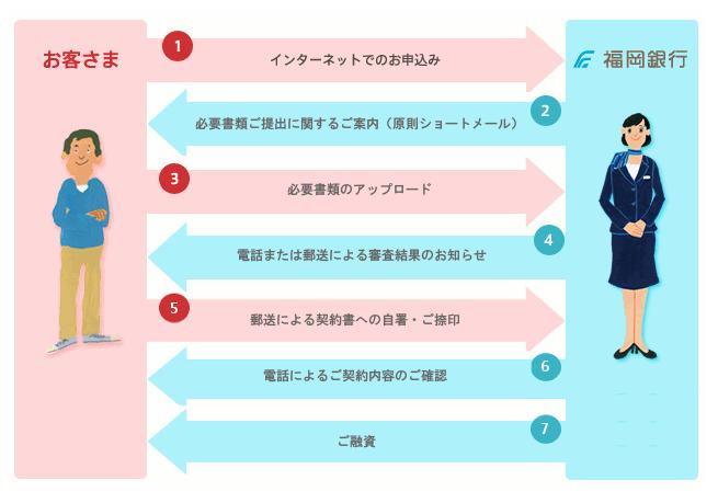 福岡銀行の「普通預金口座を持っていない人」の申し込みの流れ