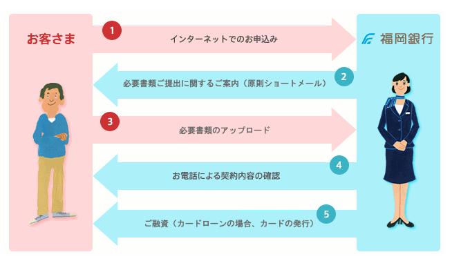 福岡銀行の「普通預金口座を持っている人」の申し込みの流れ