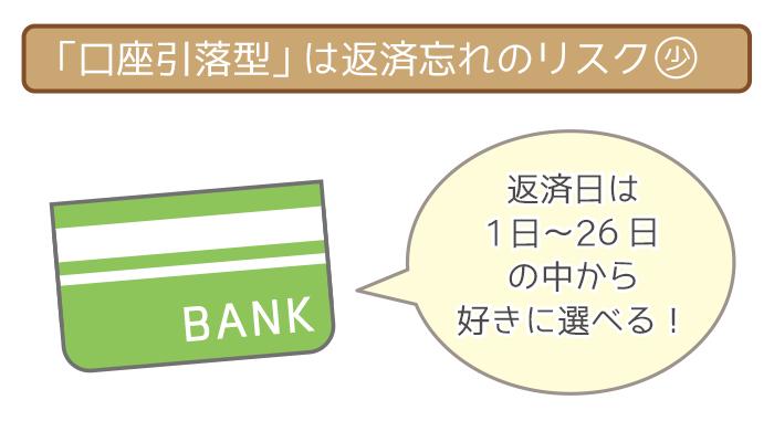 福岡銀行カードローンの返済方法・方式は2種類!どちらも最低返済額は2,000円~!