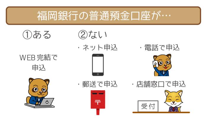 福岡銀行カードローンの申込方法は口座のアリ・ナシで違う!あなたにピッタリの申し込み方を教えます。