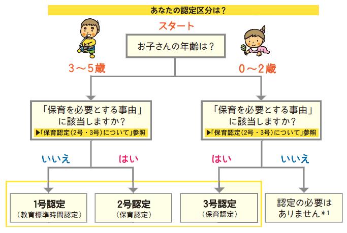 子供の認定区分