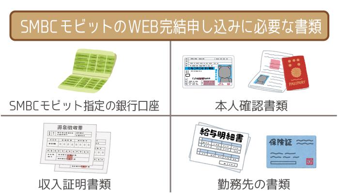 SMBCモビットのWEB完結申し込みに必要な書類
