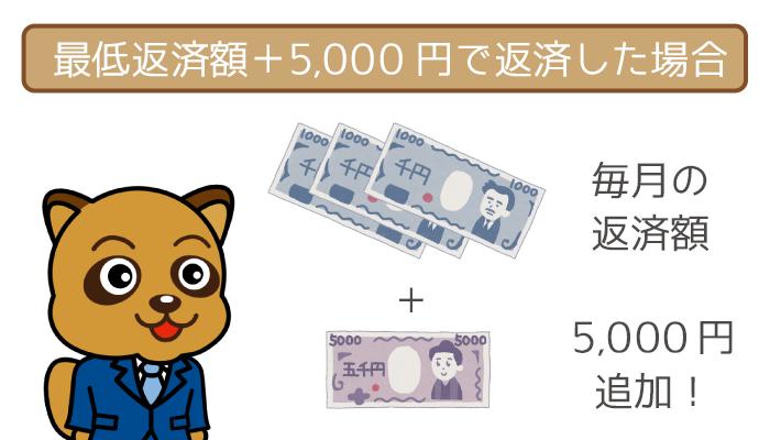 5,000円追加で任意返済した場合