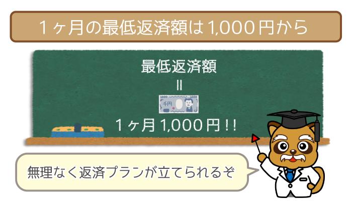 J.Score(ジェイスコア)の最低返済額は1,000円からでOK!