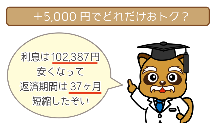 +5,000円で「利息は102,387円節約・返済期間は37ヶ月短縮」
