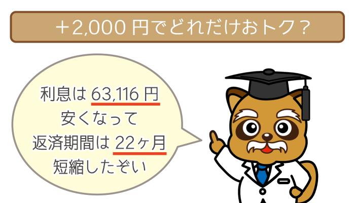 +2,000円で「利息は63,116円節約・返済期間は22ヶ月短縮」