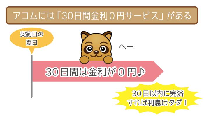 アコムには30日間金利0円サービスあり