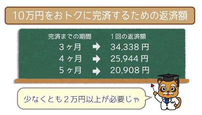 10万円をおトクに完済するための返済額
