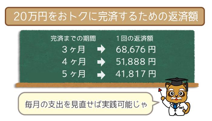 20万円をおトクに完済するための返済額