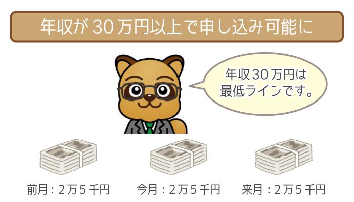 最低月収は2万5千円!パート・アルバイトでもクリアしやすい!