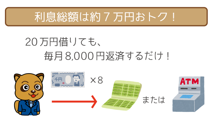 毎月4,000円の随時返済で、約7万円お得!
