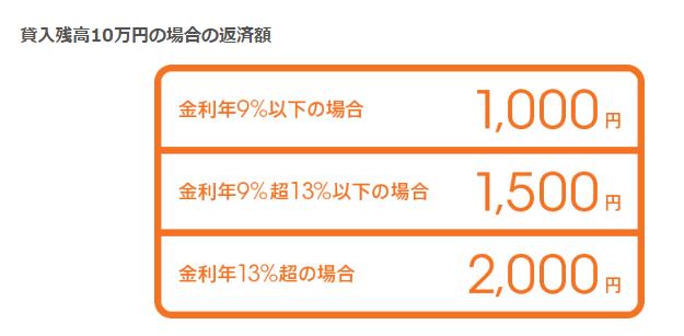 じぶん銀行カードローンの最低返済額は1,000円からでOK!