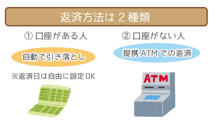 返済方法は「口座引き落とし」か「提携ATM」の2種類