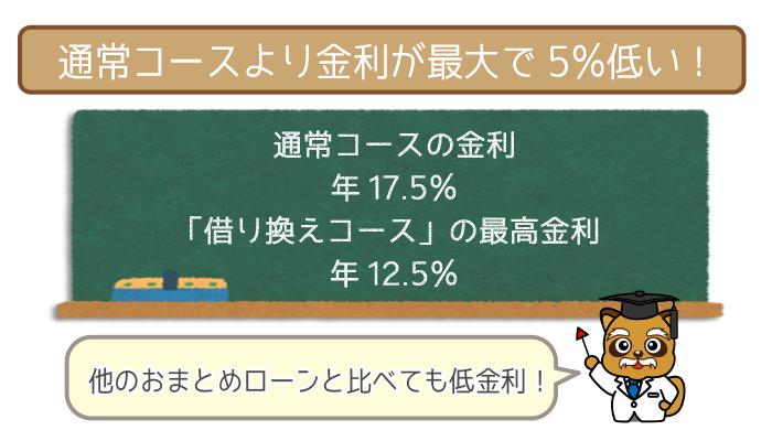 他社との金利の差は年5.0%