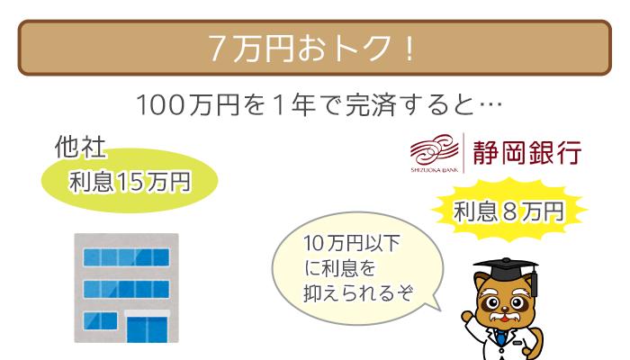 100万円を1年で完済すると、7万円お得!