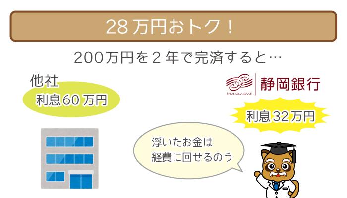 200万円を2年で完済すると、28万円お得!