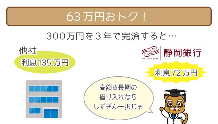 300万円を3年で完済すると、63万円お得!