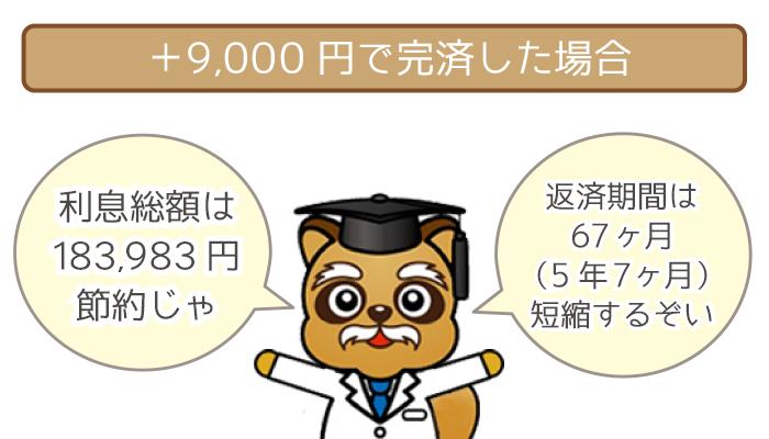 毎月9,000円を追加返済して完済した場合