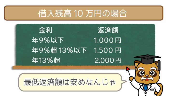 借入残高10万円の場合の金利ごとの返済額