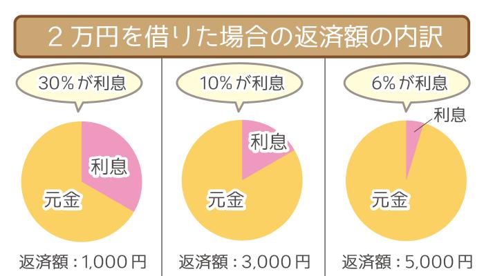 2万円を借りた場合の返済額の内訳