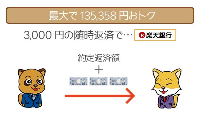 毎月3,000円の随時返済で最大135,358円おトク!