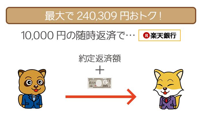 毎月10,000万円の随時返済で、最大240309円おトク!