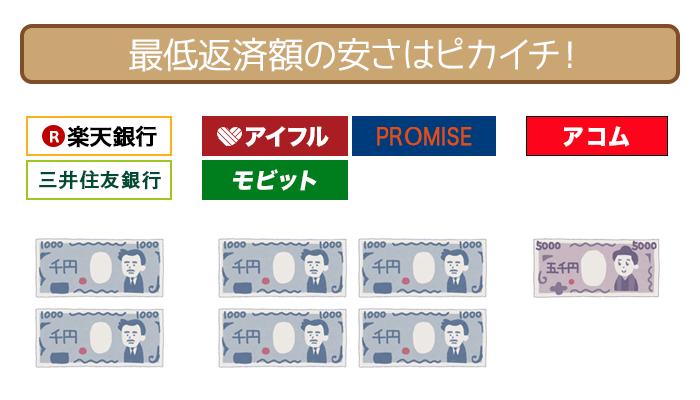 最低返済額の安さは、三井住友銀行カードローンと同レベルです。