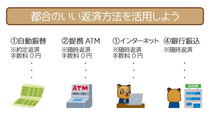 約定返済は自動振替。随時返済は提携ATM・インターネット・銀行振込で行ないましょう。