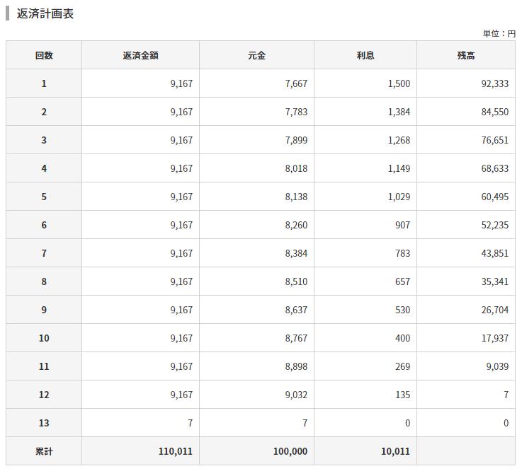 アコムの返済シミュレーション(毎月の返済金額)の利用結果の詳細