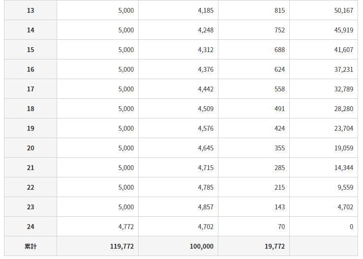 アコムの返済シミュレーション(返済が毎月1回の場合の返済回数)の利用結果の詳細