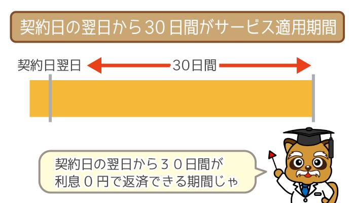 """利息がかからないのは""""契約日の翌日""""から30日間!"""