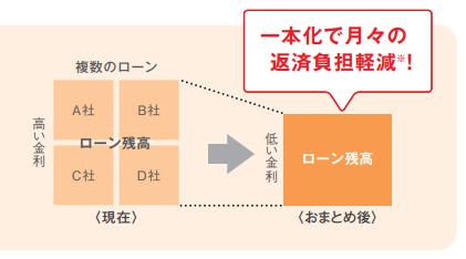 東京スター銀行おまとめローンのパンフレットにあるおまとめ例