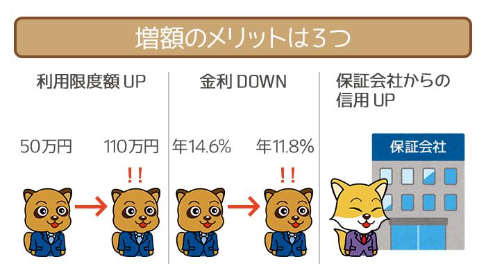 横浜銀行カードローンの増額審査まとめ!落ちる人の特徴や審査の流れまで教えます。