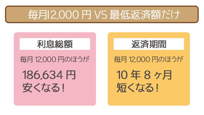 毎月12,000円の随時返済と最低返済額だけの返済の比較