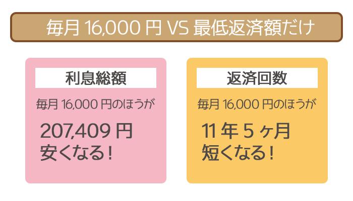 毎月16,000円の随時返済と最低返済額だけの返済の比較