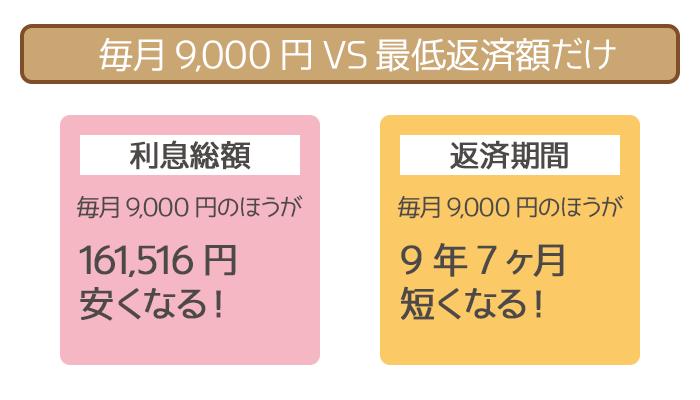 毎月9,000円の随時返済と最低返済額だけの返済の比較