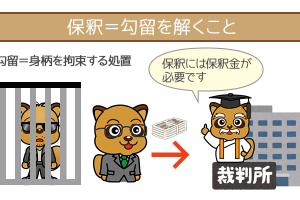 被告人の身柄を解ける制度を、保釈制度といいます。
