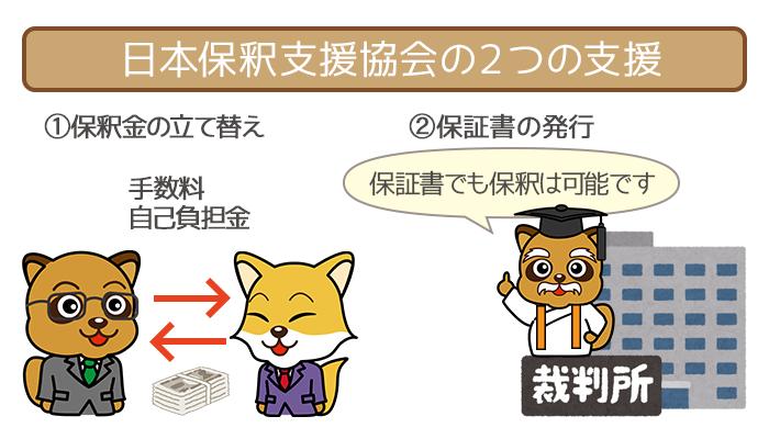 日本保釈支援協会は保釈金の立て替え・保釈保証書の発行を行なっています。