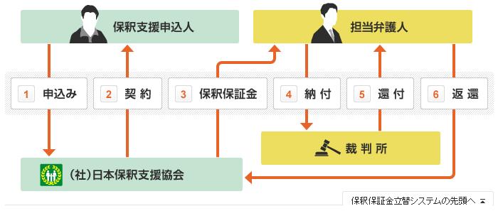 一般社団法人日本保釈支援協会の「保釈保証金立替システム」