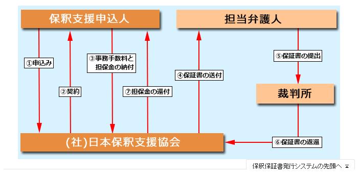 一般社団法人日本保釈支援協会の「保釈保証書発行システム」