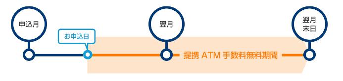 ポイントサービス①:提携ATM手数料無料サービス