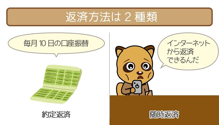 東京スター銀行おまとめローンの返済方法は2種類