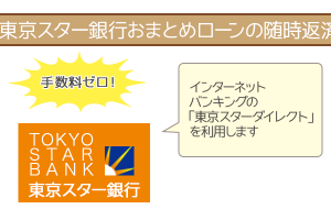 東京スター銀行おまとめローンの随時返済はインターネットバンキングを利用
