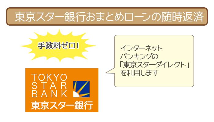 東京スター銀行おまとめローンの返済まとめ!返済額から返済方法までまるわかり