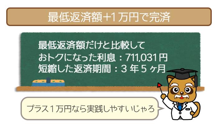 最低返済額+1万円で完済したケース